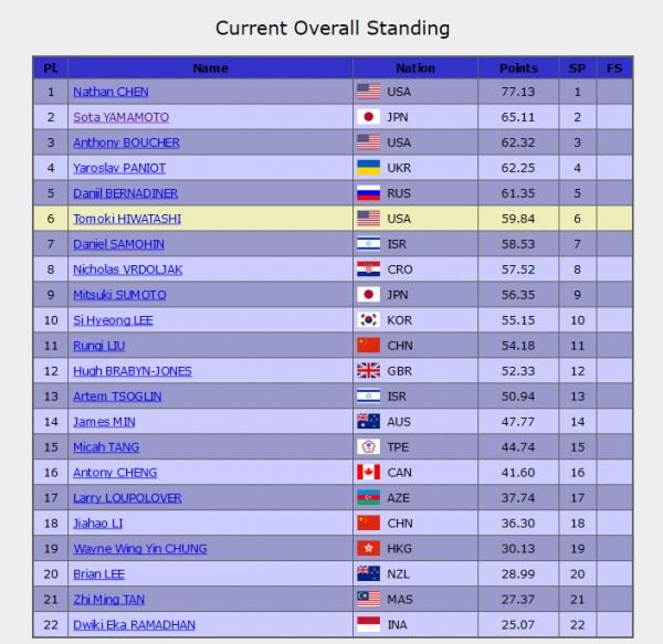 ISU JGP Colorado Springs 2015 - Junior Men