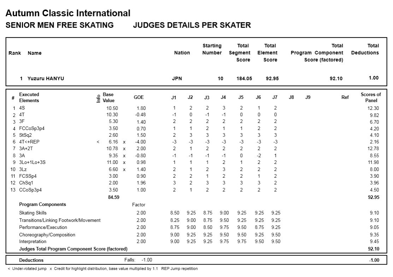 スケート プロトコル フィギュア